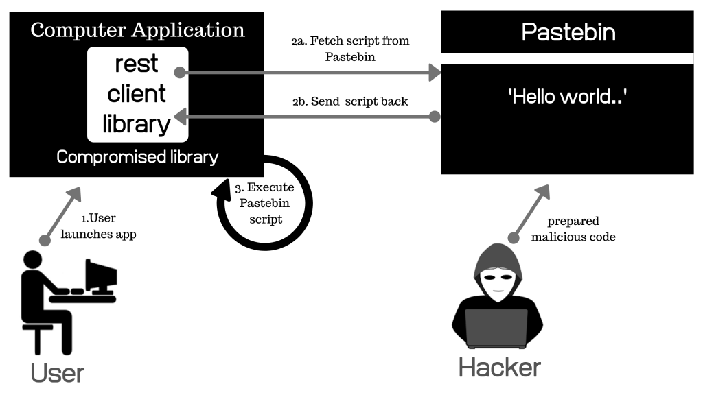 This is an image of how a hacker exploits the Ruby gem rest-client library with remote code execution, in a web application.